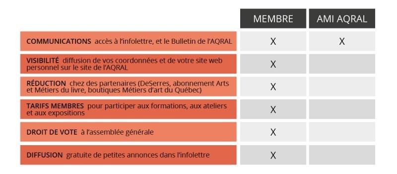 tableau-avantages-membre_f